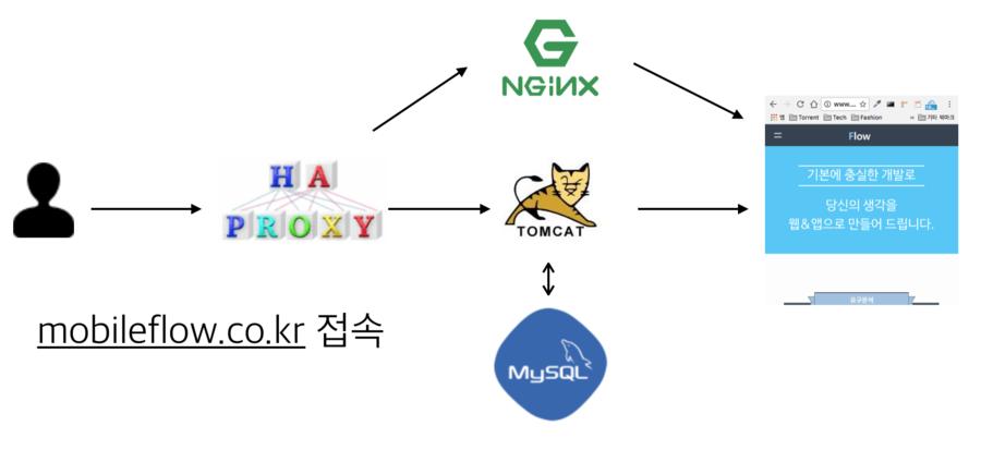 [개발자가 하는 일 8] 로드밸런싱을 위한 Haproxy 디자인 및 개발 블로그 메인 이미지
