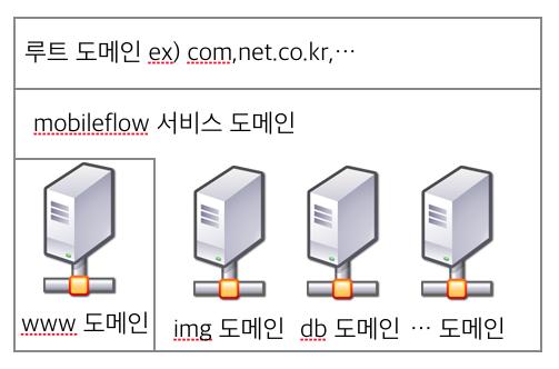 [개발자가 하는 일 7] 도메인과 서브 도메인 디자인 및 개발 블로그 메인 이미지